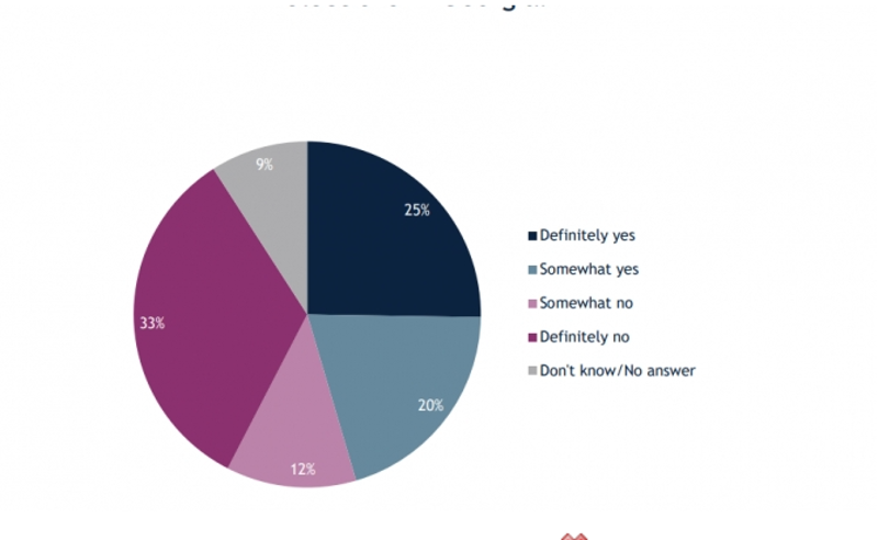 45% მომხრე, 45% წინააღმდეგი - რიგგარეშე არჩევნების ჩატარებაზე მოსახლეობის აზრი ორად იყოფა